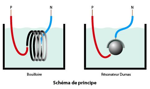 plan bouilloire et Dumas